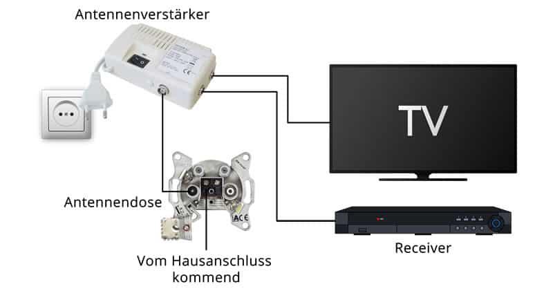 schaltbild_antennenverstärker_wohnung_800px