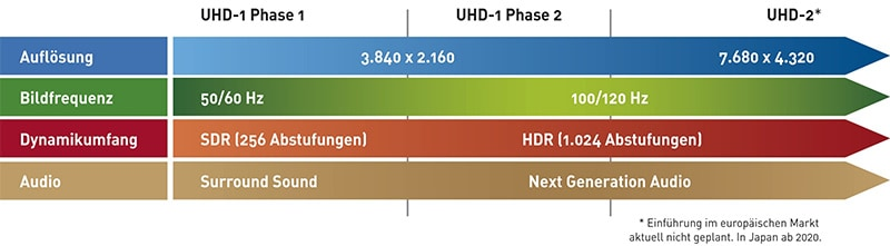 UHD Phasen