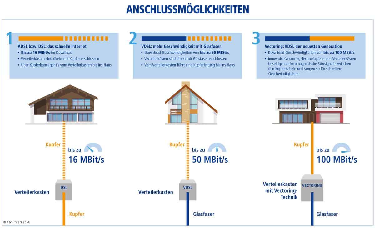Infografik über Anschlussmöglichkeiten des 1&1-IPTV-Anbieters