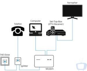 IPTV Receiver anschließen