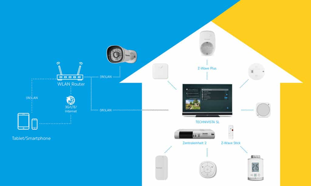 TechniSat Smart Home Prinzip