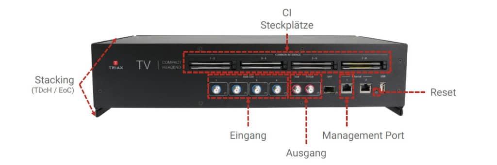 Triax Kompaktkopfstelle TDcH mit CI+