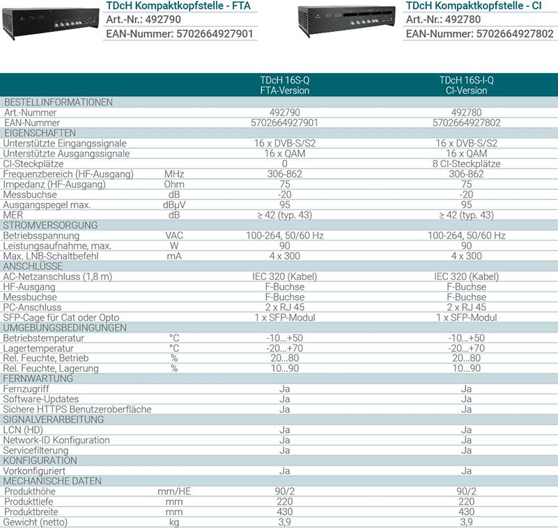 Technische Details & Unterschiede TDcH von Triax